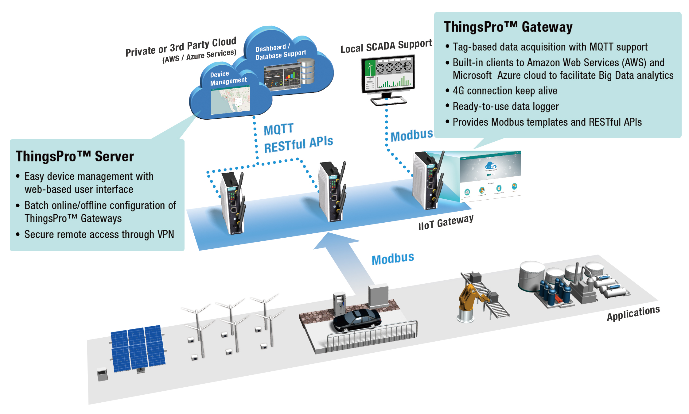 Protocol Interoperability For Industry 4 0