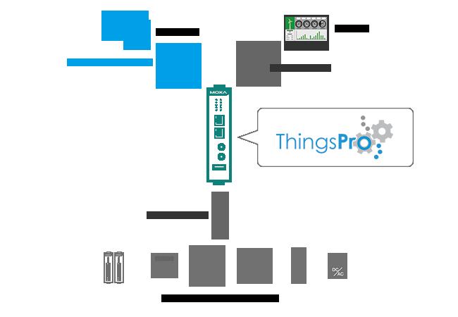 ThingsPro – Boost Your IIoT Development | Moxa