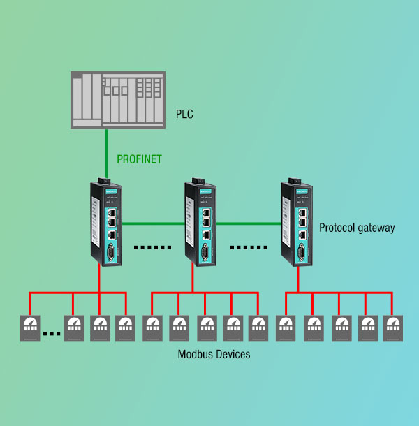 Connect Modbus Devices Effortlessly to PORIFINET or PORFIBUS ...